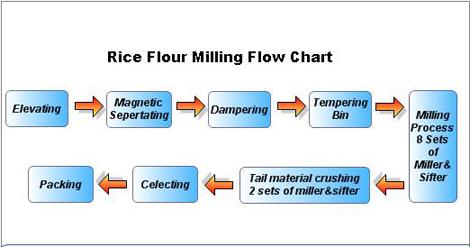 rice flour milling