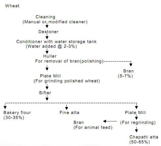 What is the Flow Chart of Wheat Milling to Flour