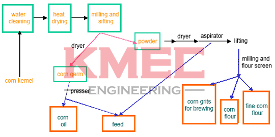 corn flour milling and grits process